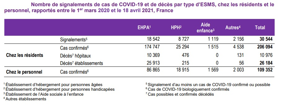 Bulletin épidémiologique de Santé publique France du 22 avril 2021